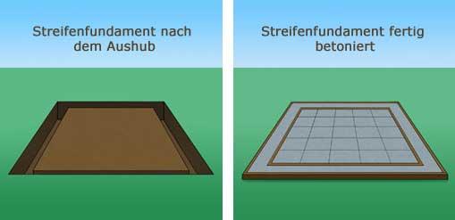 Das Richtige Fundament Fur Ihr Gartenhaus